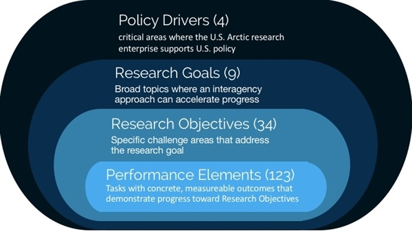 Faq Arctic Research Plan 2017-2021 - Iarpc
